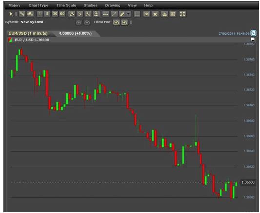 Fare trading su euro stoxx 50