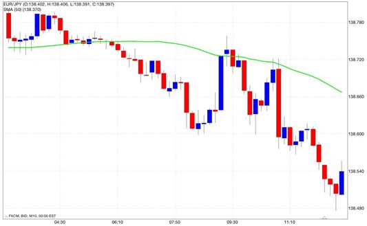 sma opzioni binarie cfd trading brokers italia