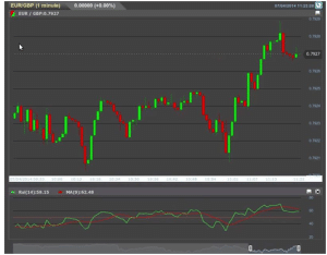 trading live strategia rsi3