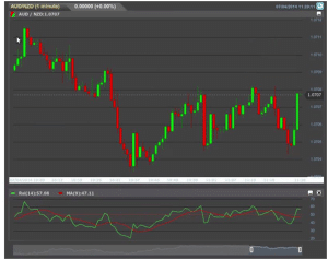 trading live strategia rsi5