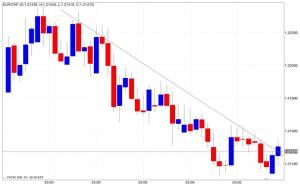 trend line resistenza