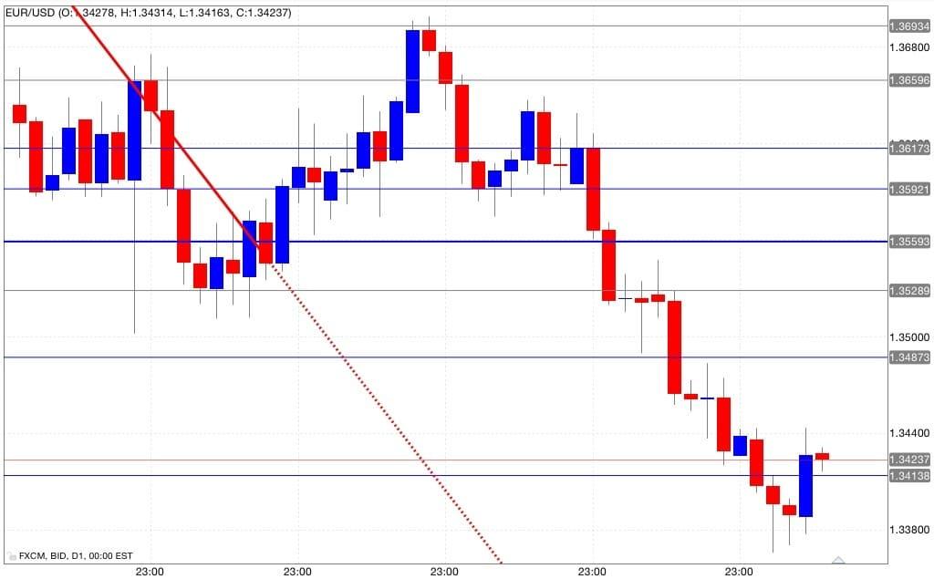 Analisi tecnica euro/dollaro
