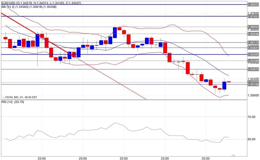 Indicatori di trading euro/dollaro