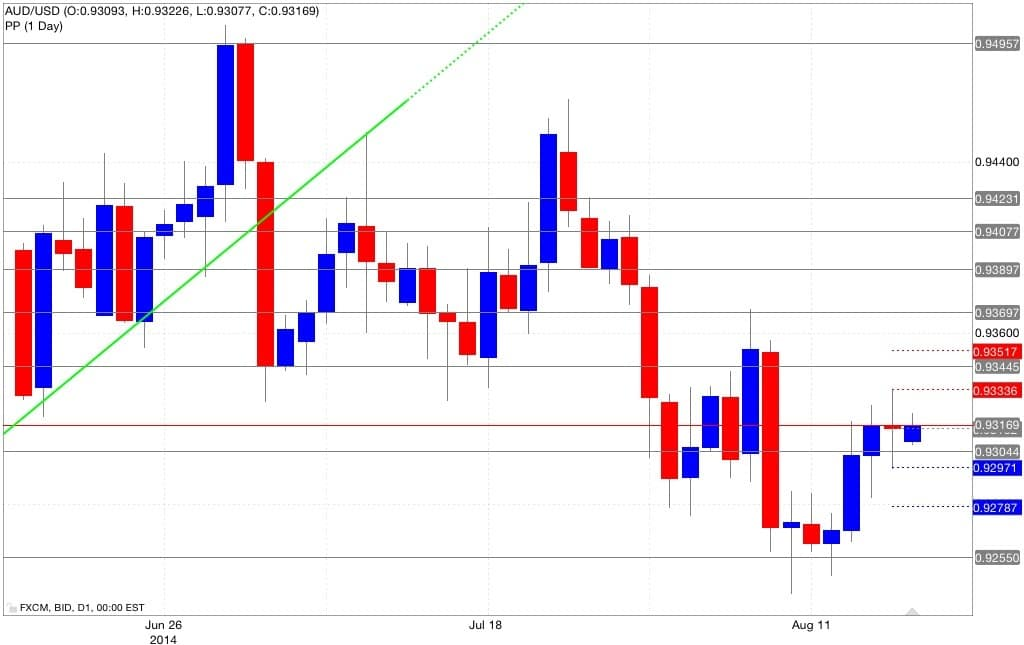 Pivot point aud/usd
