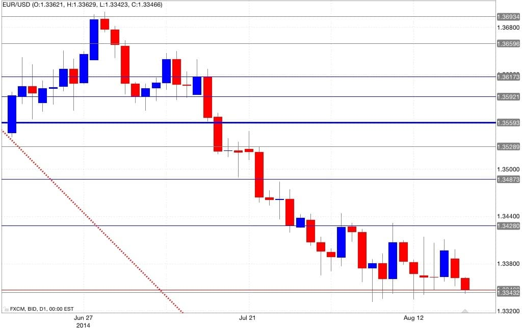 Analisi te da euro dollaro