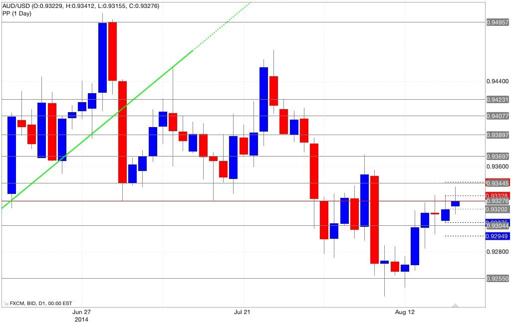 Aud/usd pivot point