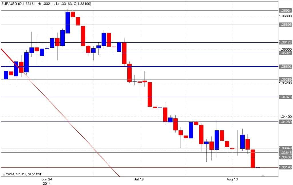 Analisi tecnica euro dollaro 20 agosto