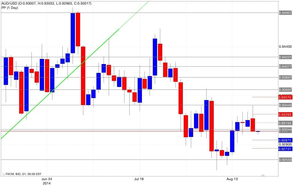 Pivot point aud/usd 20 agosto