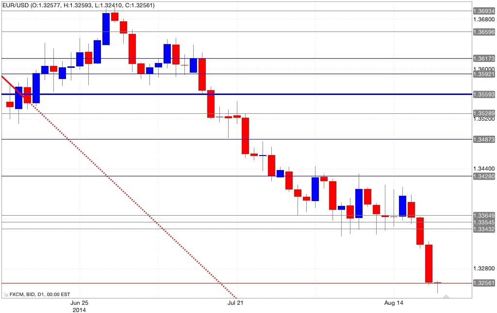 Analisi tecnica eur/usd 21/08/2014