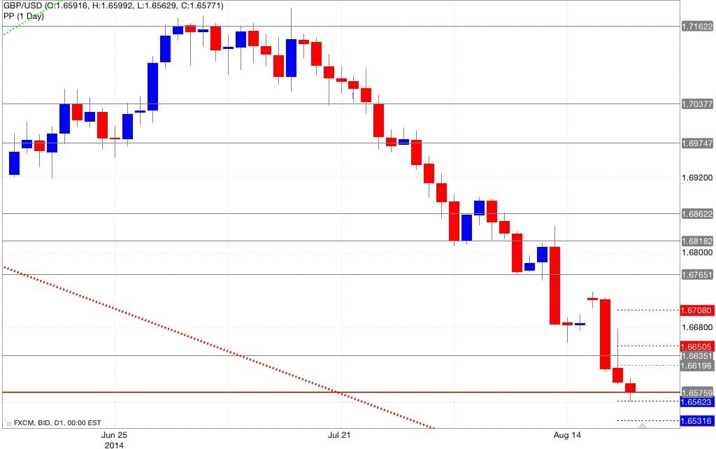 Analisi pivot point gbp/usd 21/08/2014