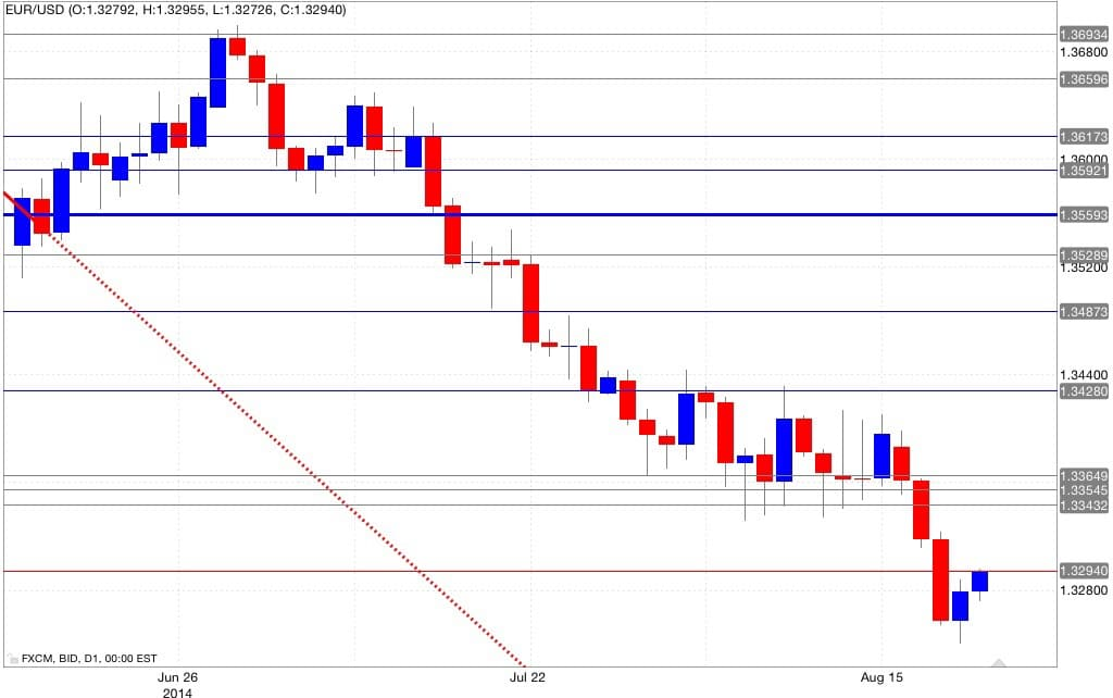 Analisi tecnica euro dollaro 22/08/2014