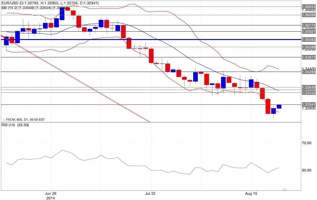 Analisi tecnica euro dollaro bande di Bollinger ed RSI  22/08/2014