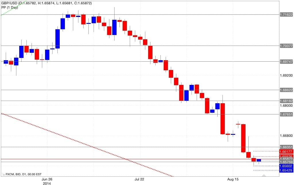 Analisi pivot point gbp/usd 22/08/2014
