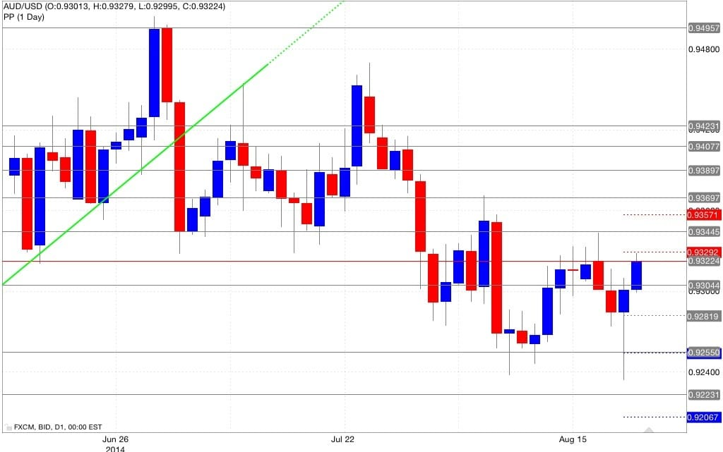 Analisi pivot point aud/usd 22/08/2014