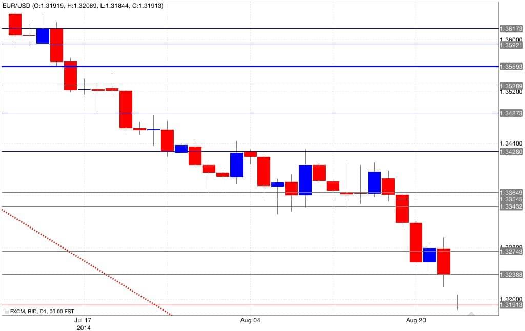 Analisi tecnica euro dollaro 24/08/2014