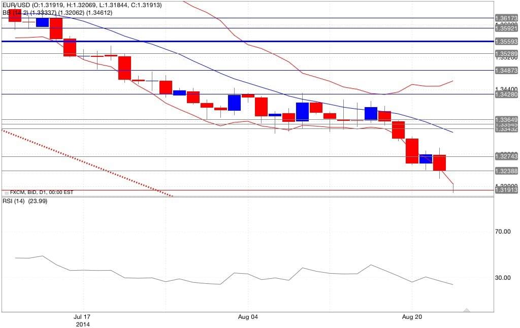 Analisi tecnica euro dollaro 24/08/2014 bande di Bollinger ed RSI