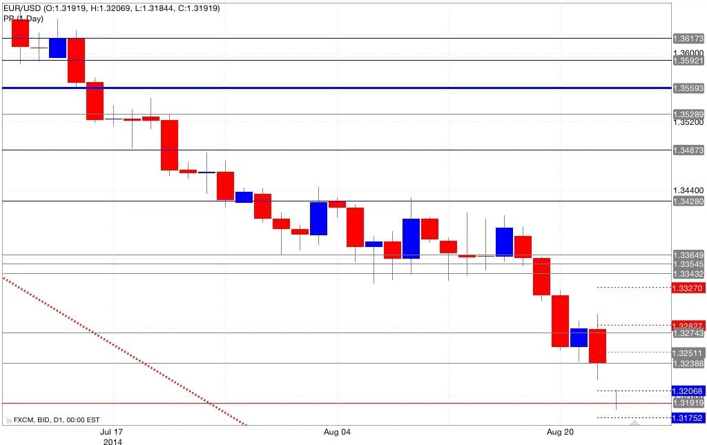 Analisi pivot point euro dollaro 25/08/2014