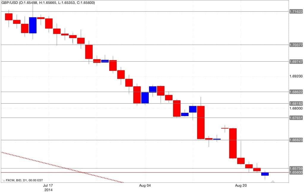 Analisi tecnica gbp/usd 25/08/2014