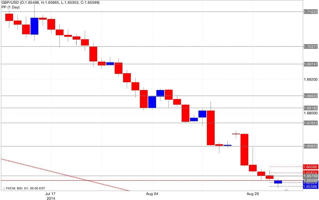 Analisi pivot point gbp/usd 25/08/2014