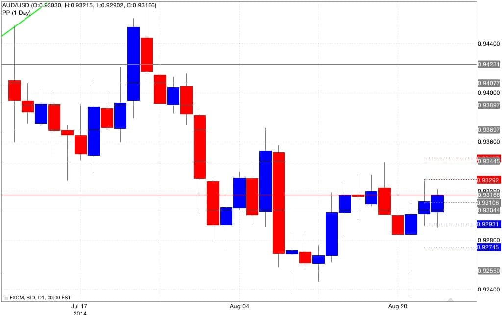 Analisi pivot point aud/usd 25/08/2014