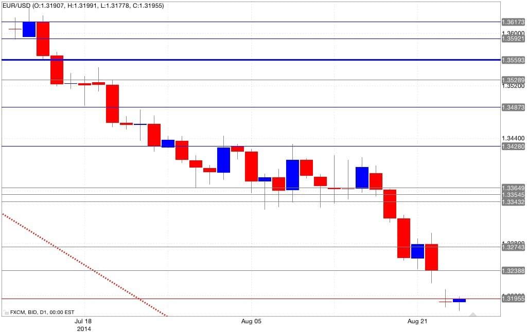 Analisi tecnica euro dollaro 26/08/2014
