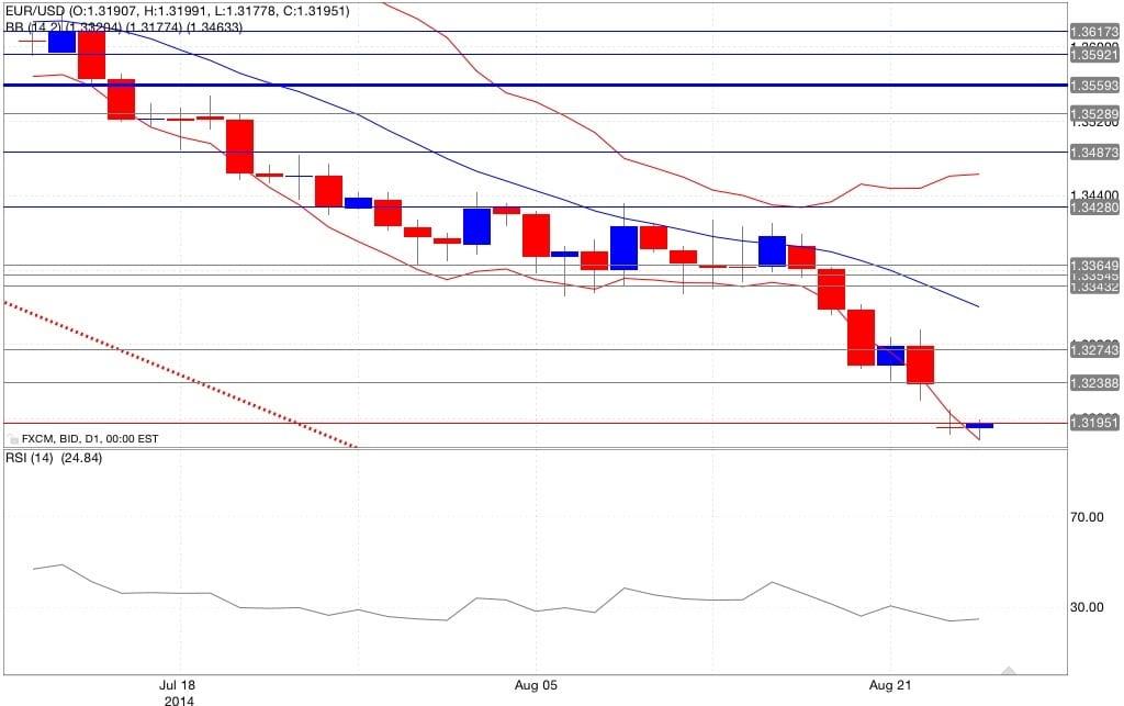 Analisi tecnica euro dollaro bande di Bollinger RSI 26/08/2014