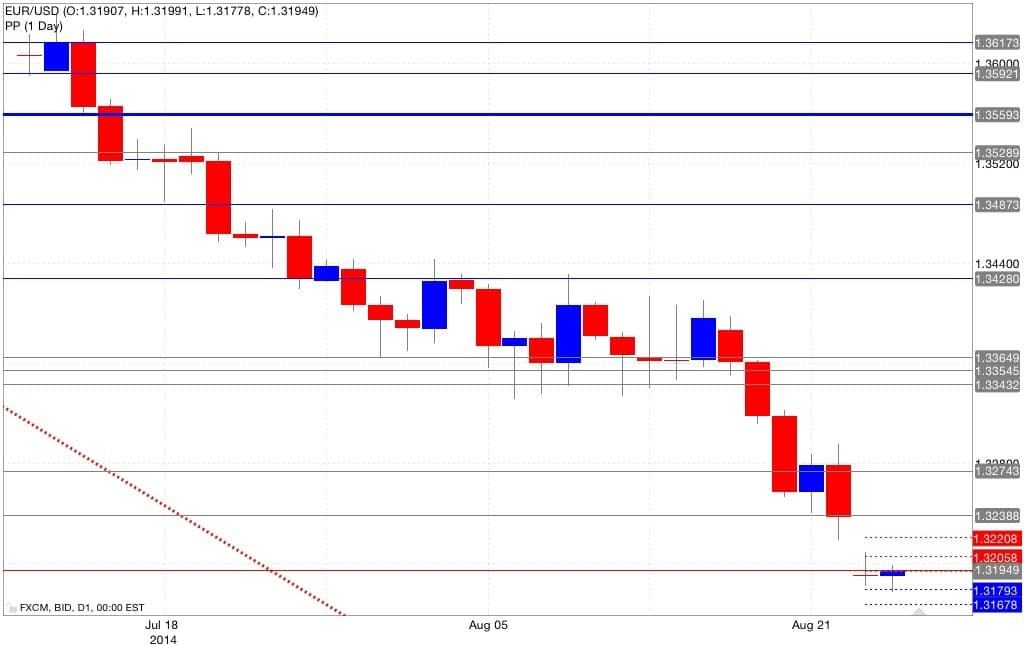 Analisi pivot point euro dollaro 26/08/2014