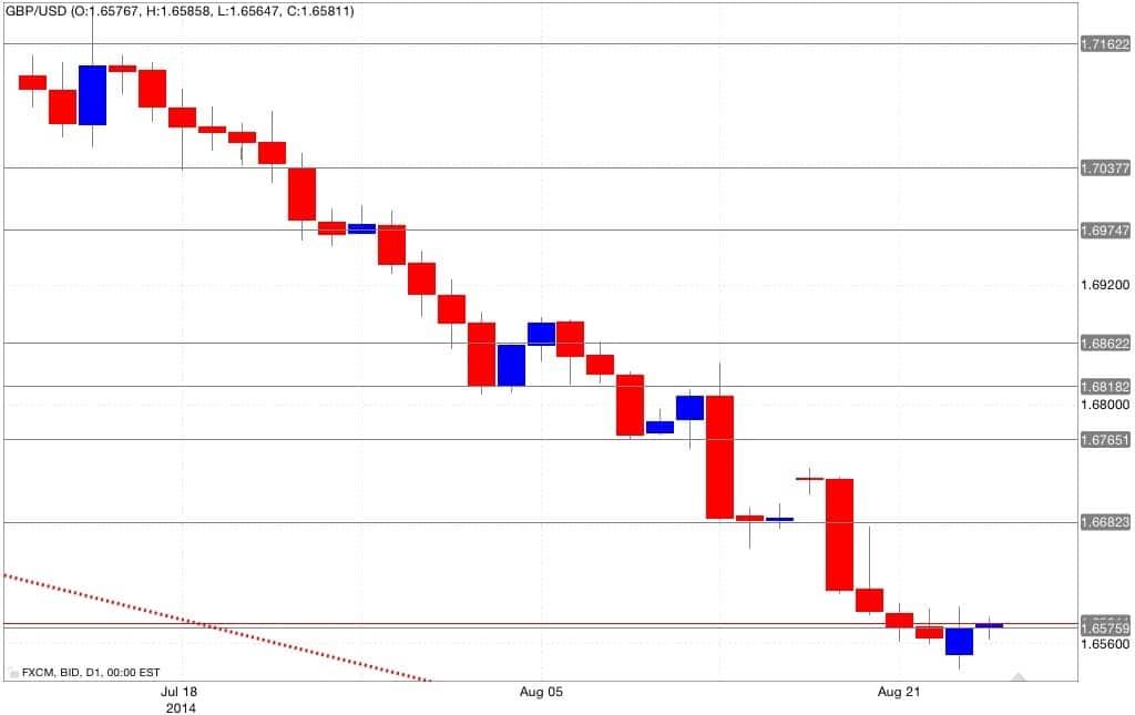 Analisi tecnica gbp/usd 26/08/2014
