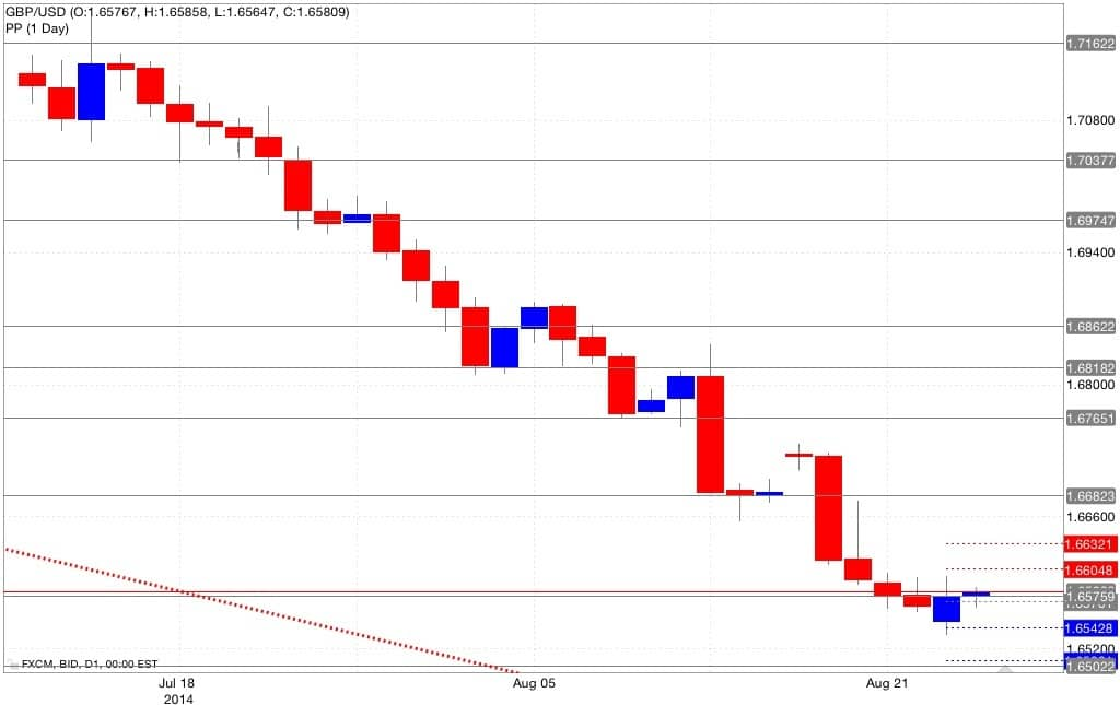 Analisi pivot point gbp/usd 26/08/2014