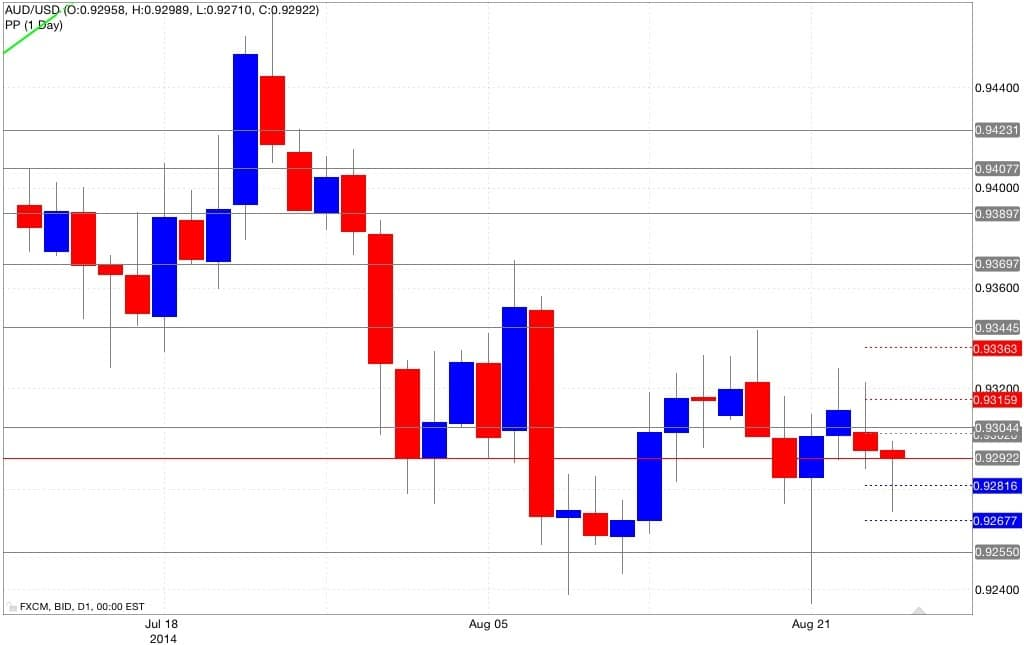 Analisi pivot point aud/usd 26/08/2014