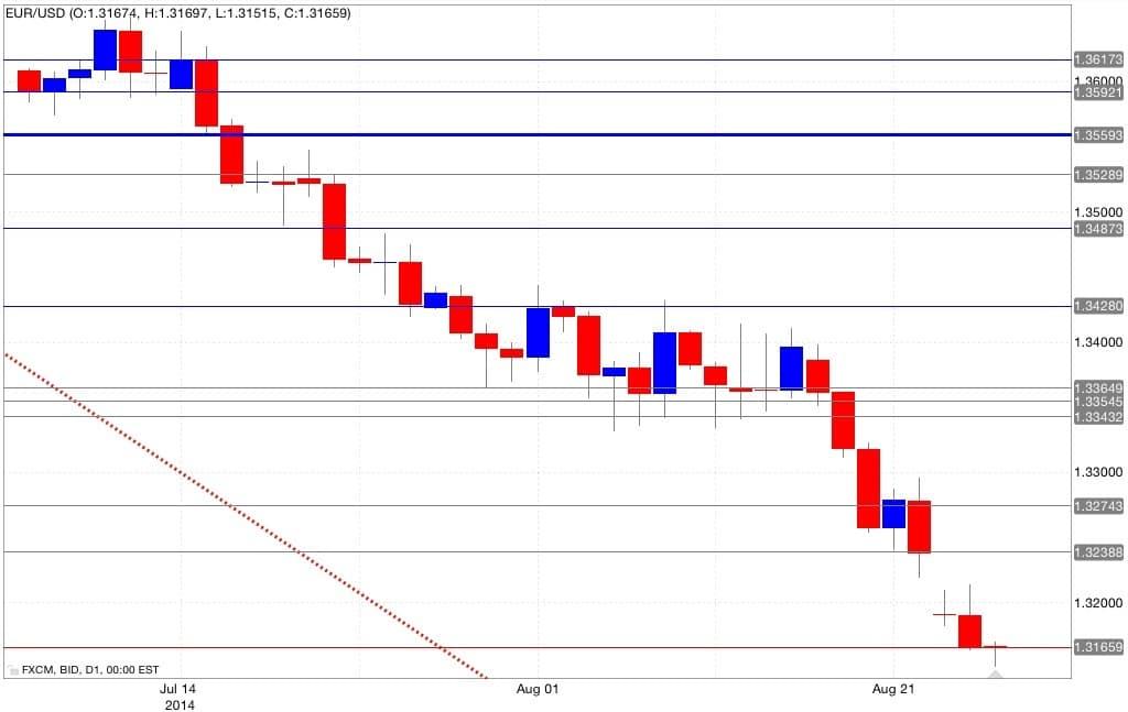 Analisi tecnica euro dollaro 27/08/2014