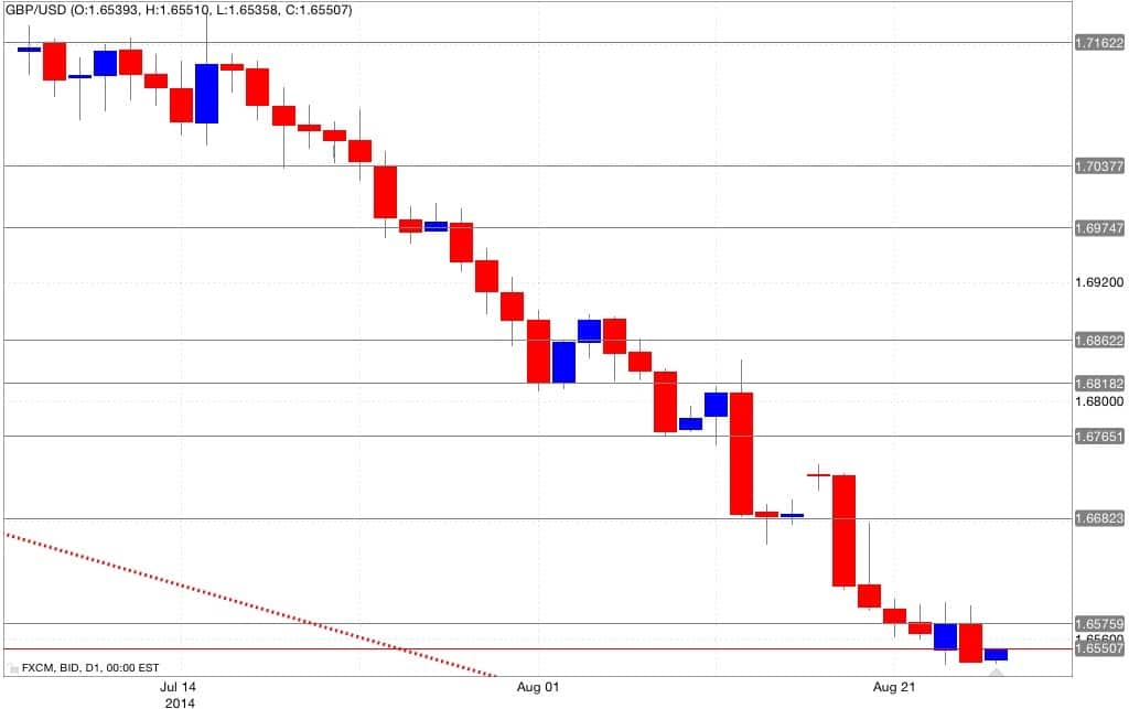 Analisi tecnica gbp/usd 27/08/2014