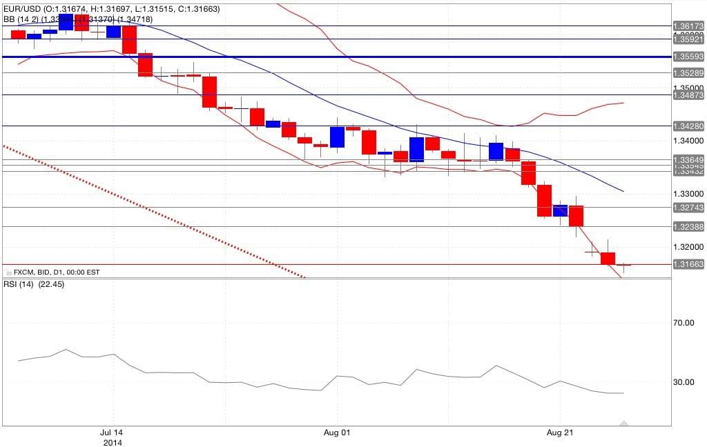 Analisi tecnica euro dollaro bande di Bollinger RSI 27/08/2014