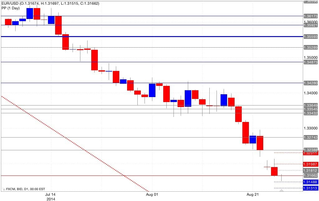 Analisi pivot point euro dollaro 27/08/2014