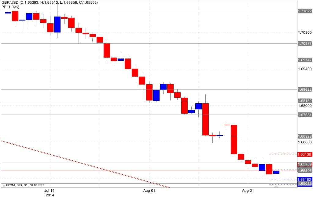 Analisi pivot point gbp/usd 27/08/2014