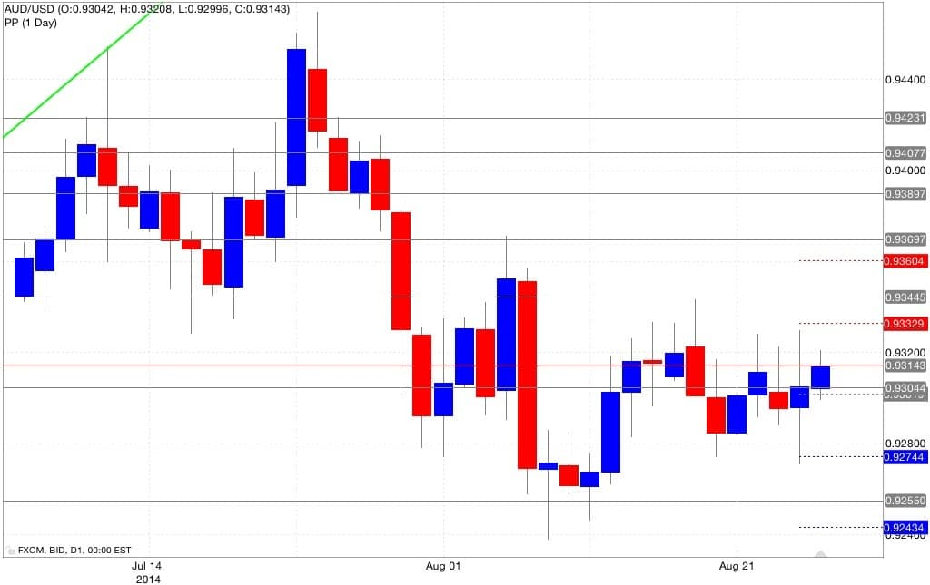 Analisi pivot point 27/08/2014