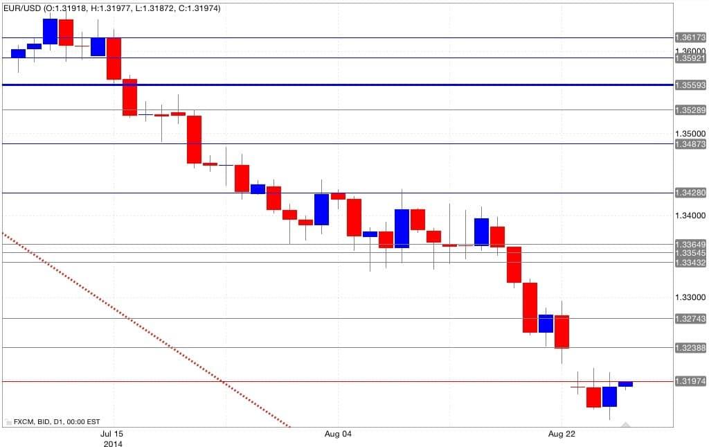 Analisi tecnica euro dollaro 28/08/2014