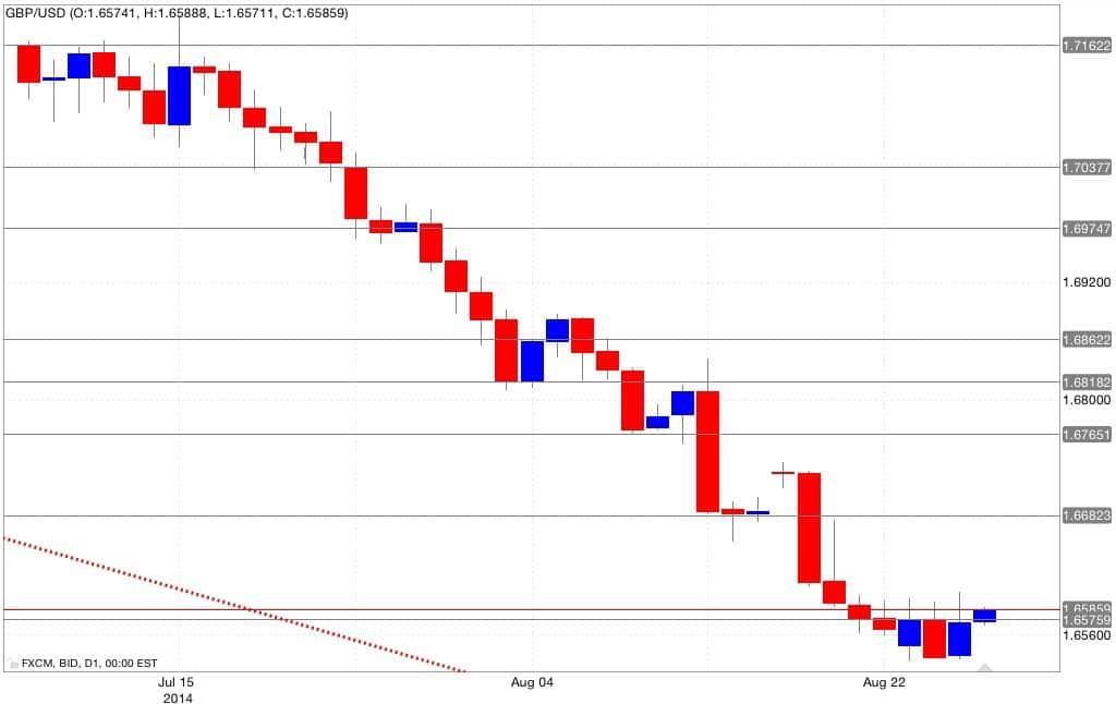 Analisi tecnica gbp/usd 28/08/2014