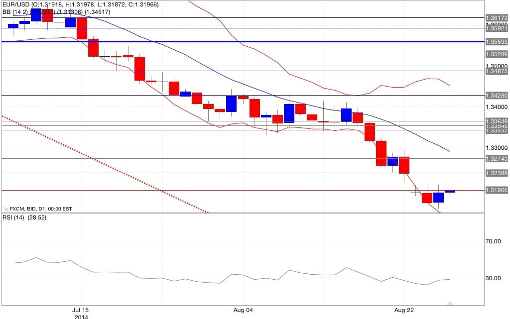 Analisi tecnica euro dollaro bande di Bollinger RSI 28/08/2014
