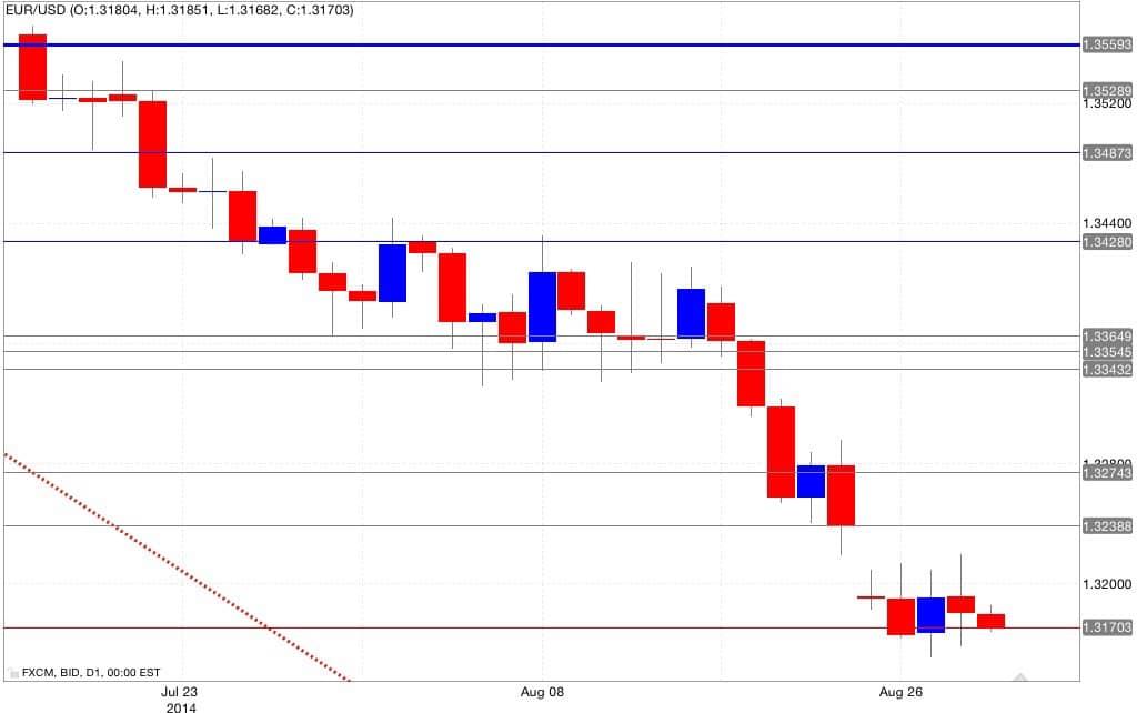 Analisi tecnica euro/dollaro 29/08/2014