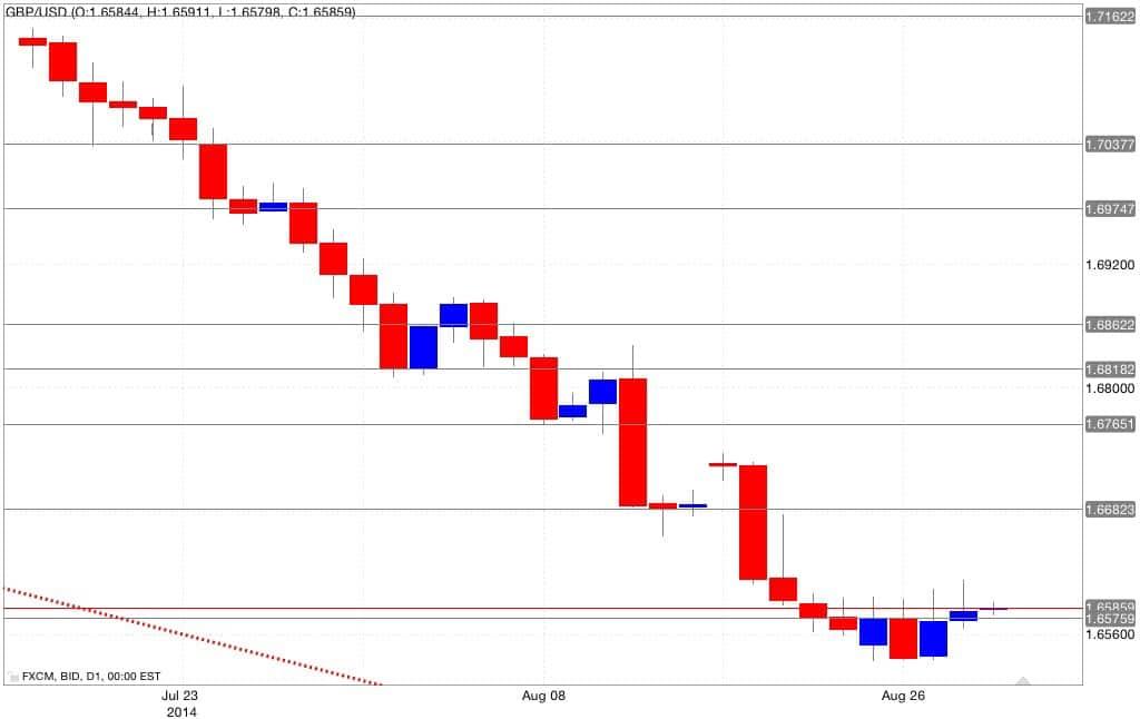 Analisi tecnica gbp/usd 29/08/2014