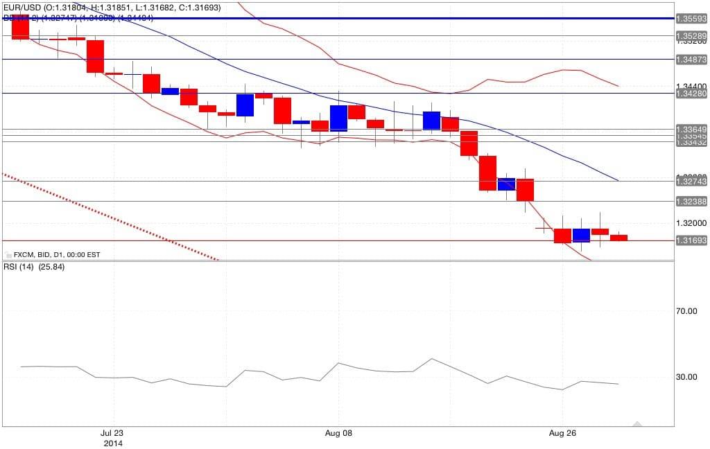 Analisi tecnica eur/usd bande di Bollinger RSI 29/08/2014