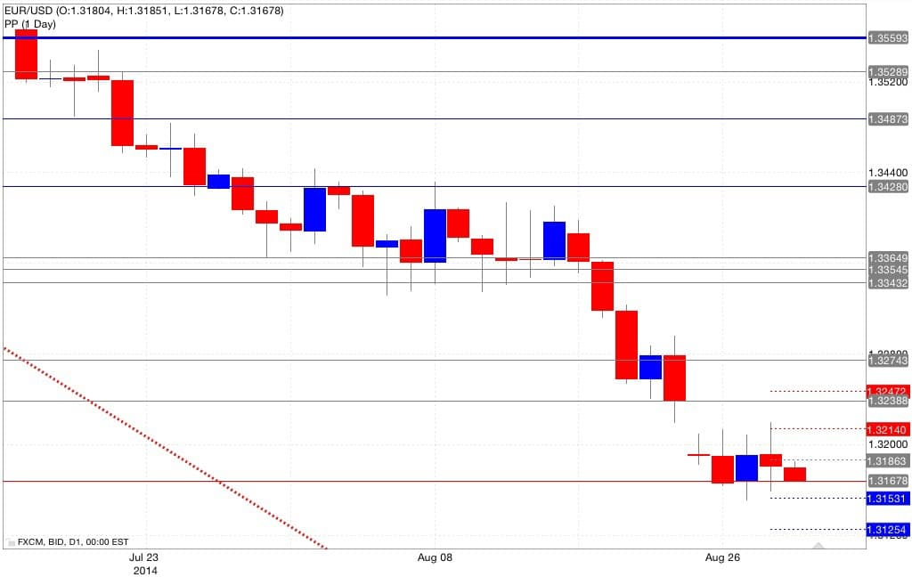 Analisi pivot point eur/usd 29/08/2014