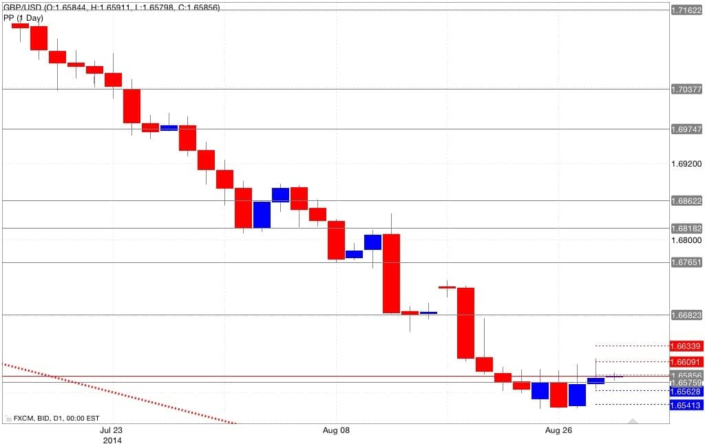 Analisi pivot point gbp/usd 29/08/2014
