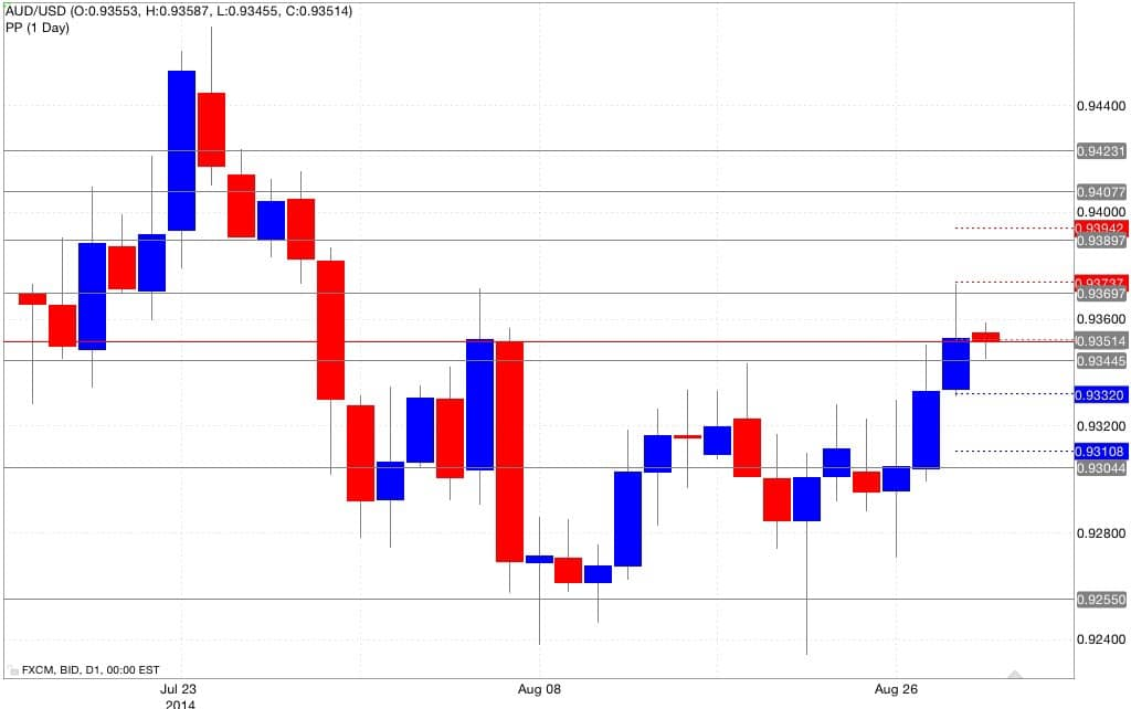 Analisi pivot point aud/usd 29/08/2014