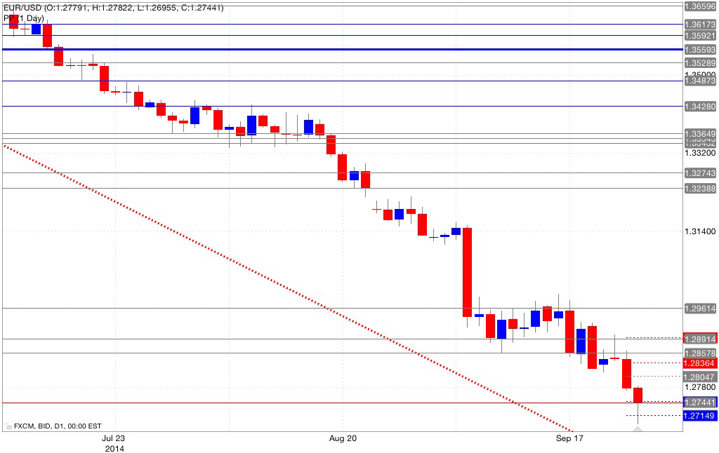 Analisi pivot point eur/usd 25/09/2014