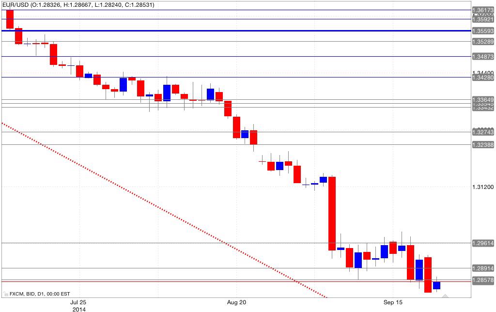 Analisi tecnica eur/usd 22/09/2014