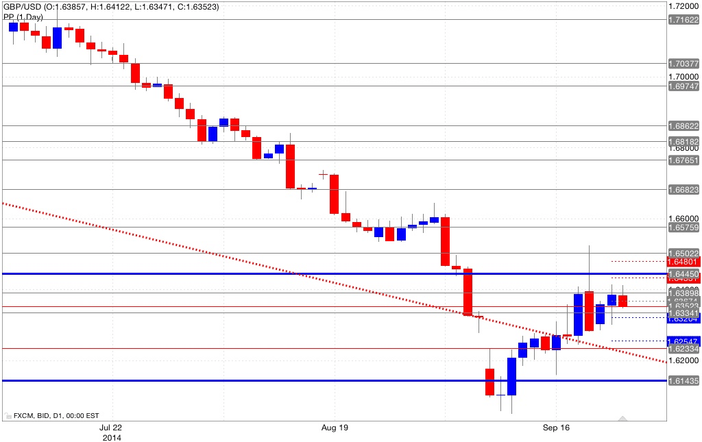 Analisi pivot point gbp/usd 24/09/2014