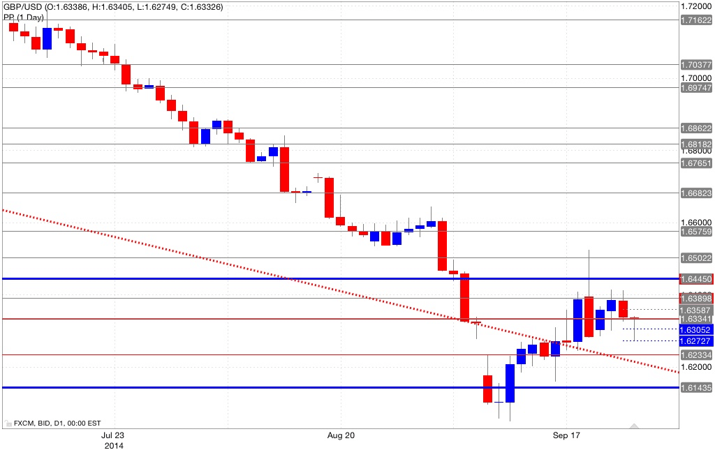 Analisi pivot point gbp/usd 25/09/2014