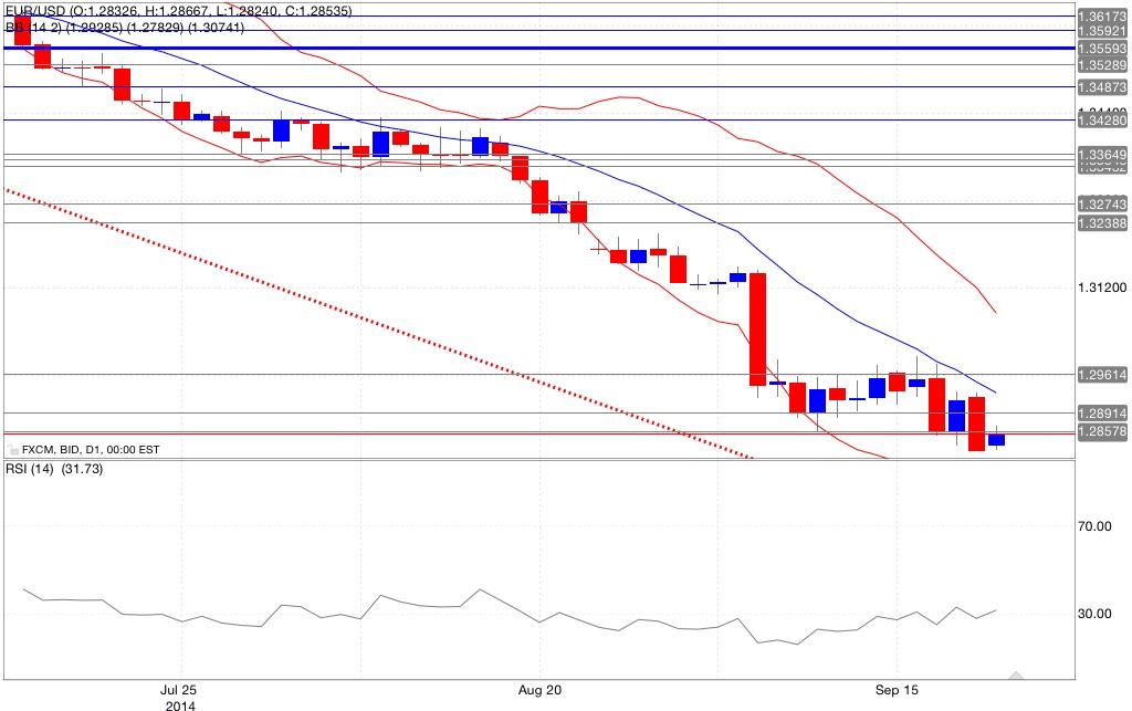 Analisi tecnica eur/usd bande di dollinger rsi 22/09/2014